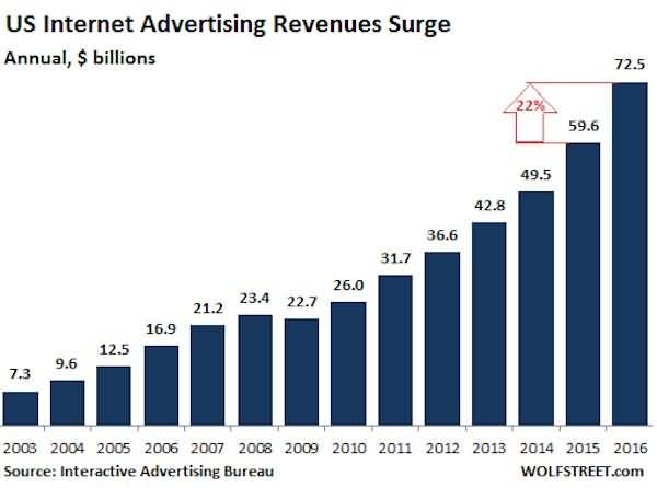 US advertising revenues